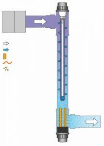 Ионизатор меди с УФ-С для дезинфекции бассейна